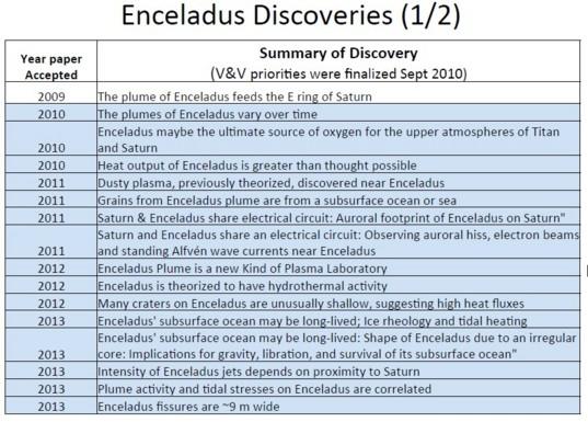 Enceladus discoveries