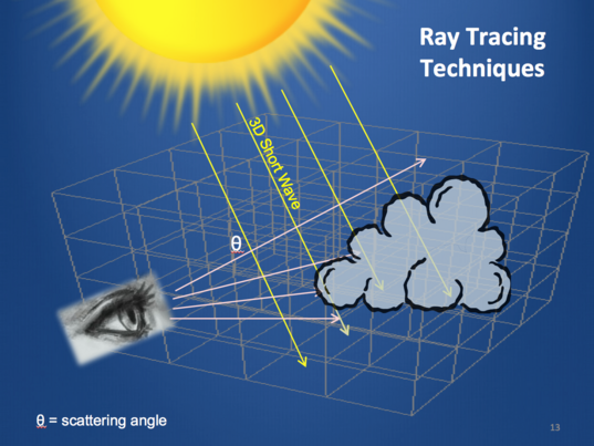 Ray tracing techniques
