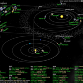 What's Up in the Solar System diagram by Olaf Frohn (updated for June 2016)