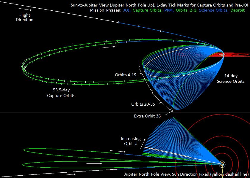 Juno's orbital mission