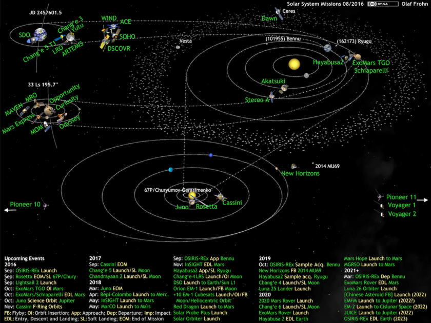 What's Up in the Solar System diagram by Olaf Frohn (updated for August 2016)