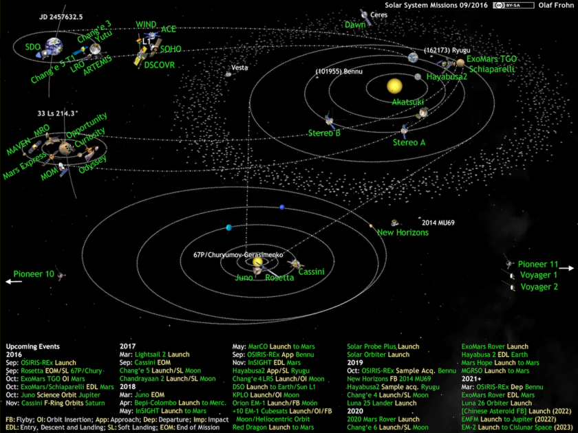 What's Up in the Solar System diagram by Olaf Frohn (updated for September 2016)