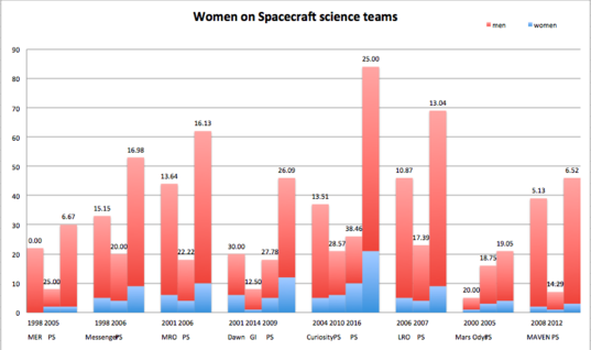 Women on spacecraft science teams