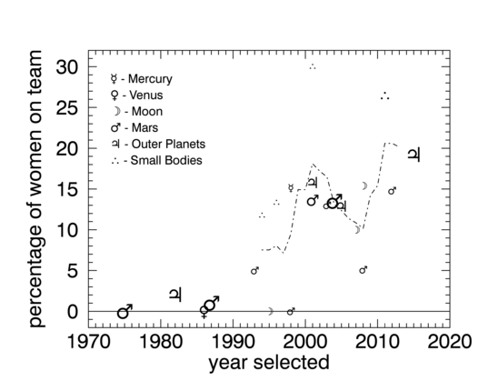 Percentage of women selected for science teams per year