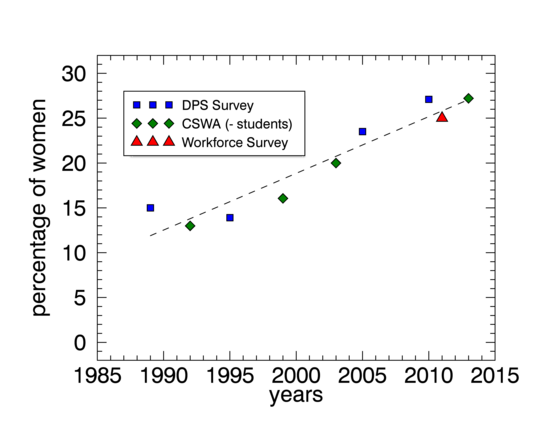 Number of women scientists in related fields as a function of time