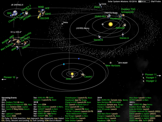 What's Up in the Solar System diagram by Olaf Frohn (updated for October 2016)