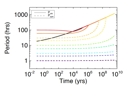 A simple numerical model of tidal despinning for Hi'iaka