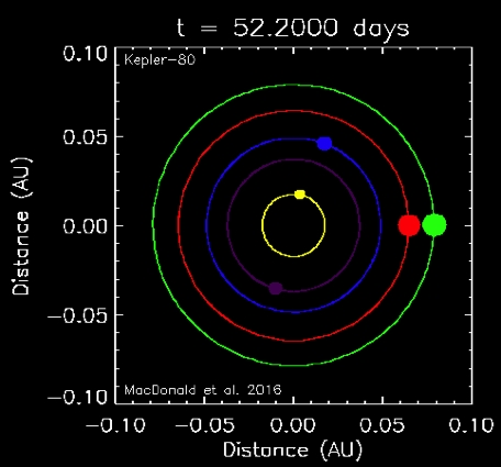 The Kepler-80 system