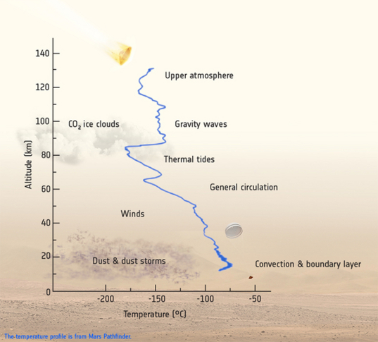Go for Arrival at Mars: Europe's ExoMars 2016 20161020_ExoMars2016_EDM_AMELIA_science_625_f537