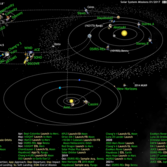What's Up in the Solar System diagram by Olaf Frohn (updated for January 2017)