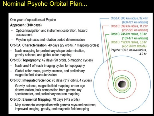 The planned orbits for the Psyche spacecraft around its namesake
