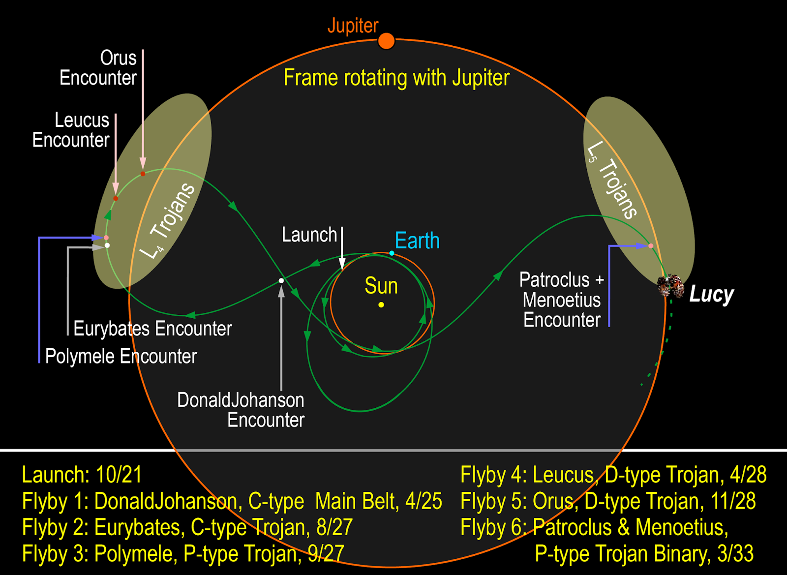 Lucy And Psyche Asteroid Missions The Planetary Society Saturn Frame Diagram Planned Orbits Encounters For Mission