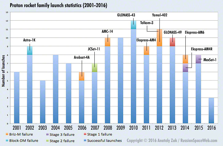 Proton rocket launch statistics