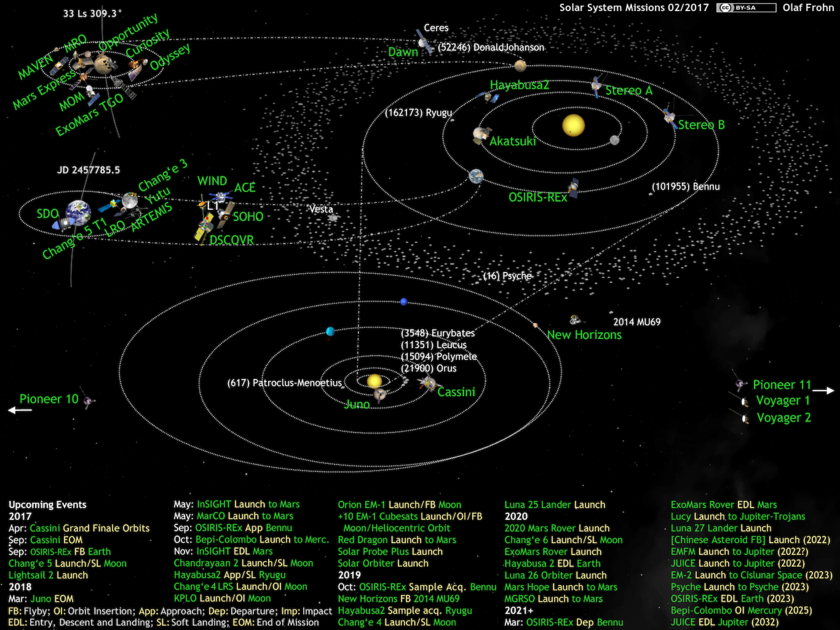 What's Up in the Solar System diagram by Olaf Frohn (updated for February 2017)