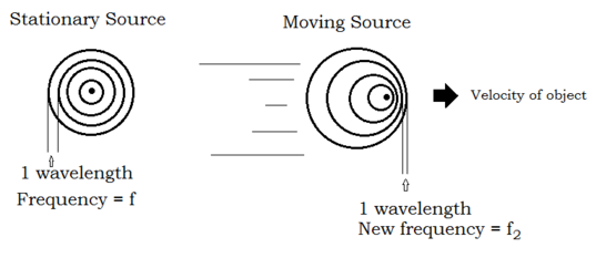 Schematic of the Doppler Effect