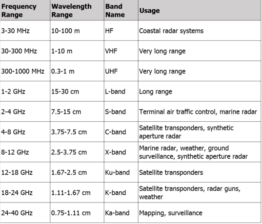 Radar frequency bands