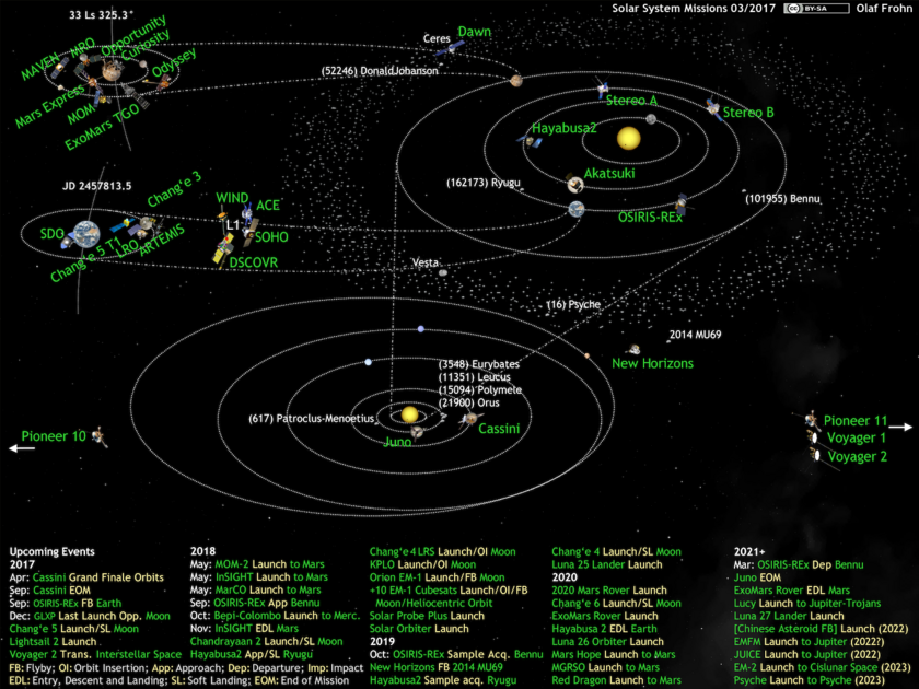 What's Up in the Solar System diagram by Olaf Frohn (updated for March 2017)