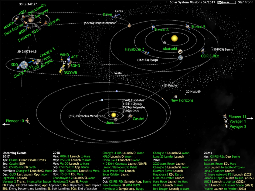 What's Up in the Solar System diagram by Olaf Frohn (updated for April 2017)