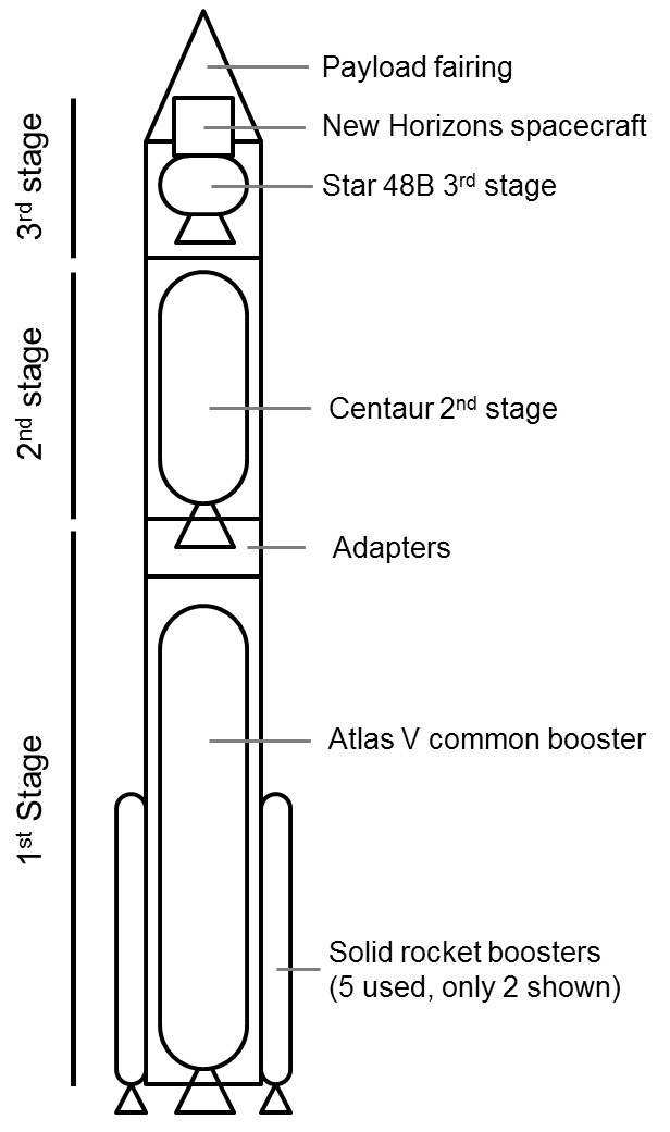 Simplified diagram of the launch system for New Horizons