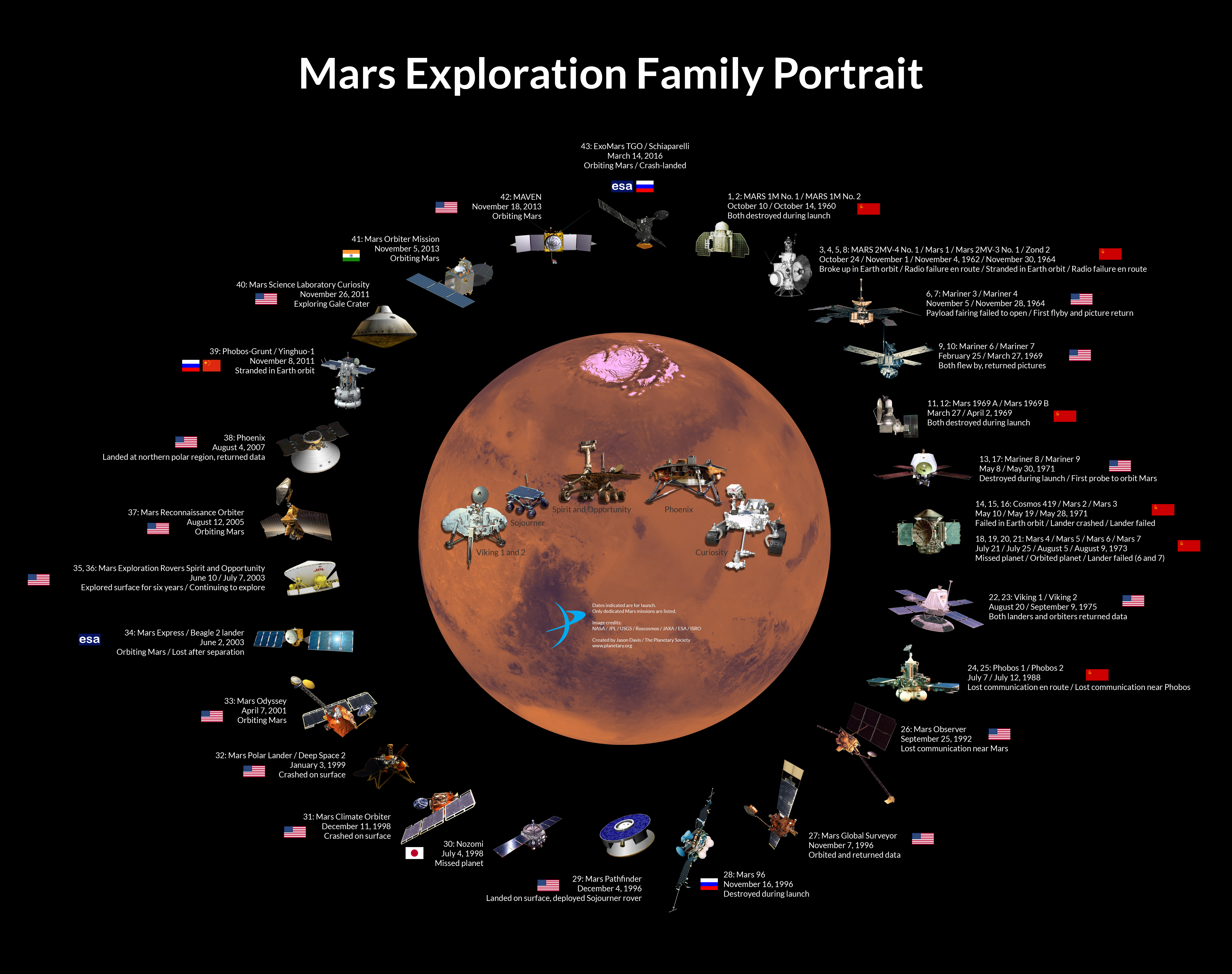 Mars Exploration Family Portrait How To Give Login Permission