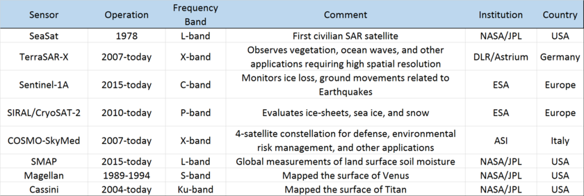 A short list of some SAR used for Earth- and planetary-science