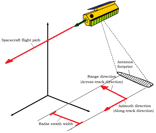 Example of geometry for a side-looking radar on a spacecraft