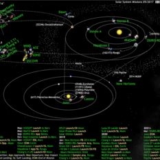 What's Up in the Solar System diagram by Olaf Frohn (updated for May 2017)