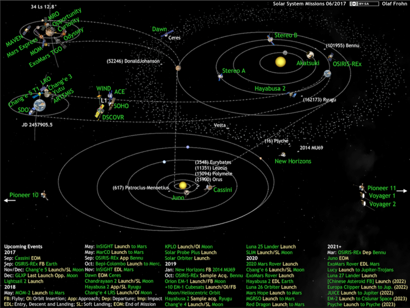 What's Up in the Solar System diagram by Olaf Frohn (updated for June 2017)