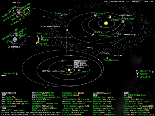 What's Up in the Solar System diagram by Olaf Frohn (updated for July 2017)