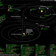What's Up in the Solar System diagram by Olaf Frohn (updated for August 2017)