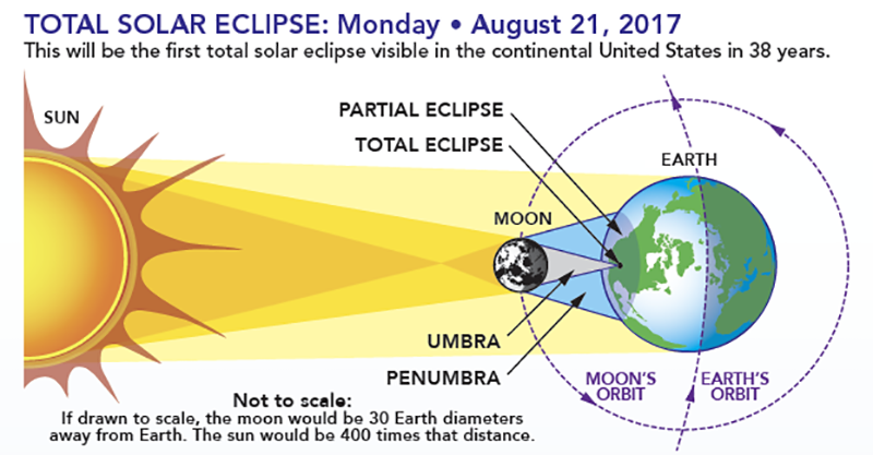 Schematic of the total solar eclipse on August 21, 2017