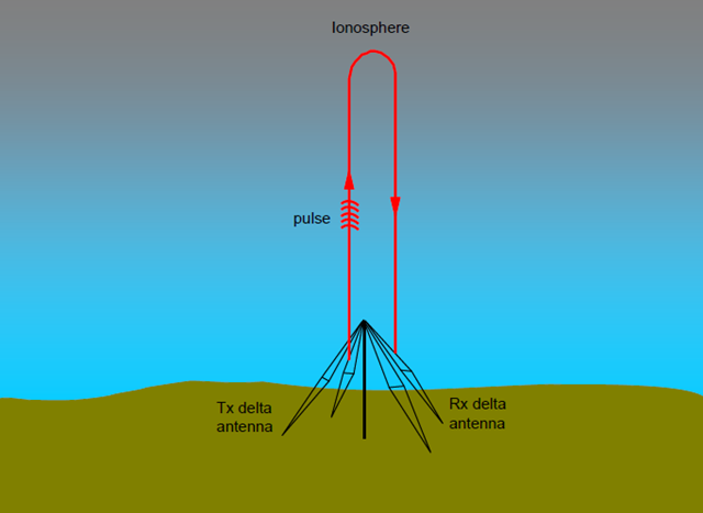 A basic schematic of an ionosonde