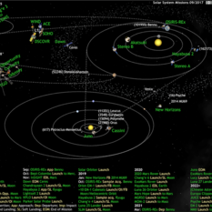 What's Up in the Solar System diagram by Olaf Frohn (updated for September 2017)