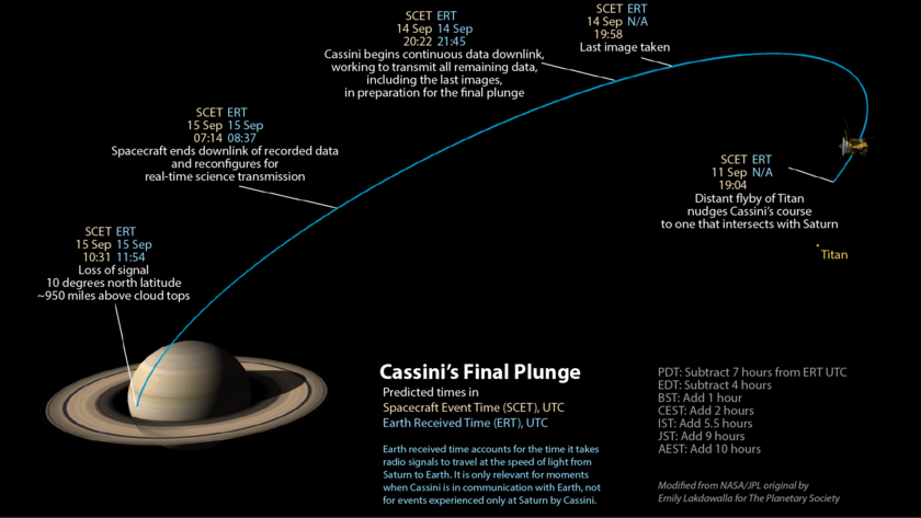 Cassini end-of-mission visual timeline (UTC)
