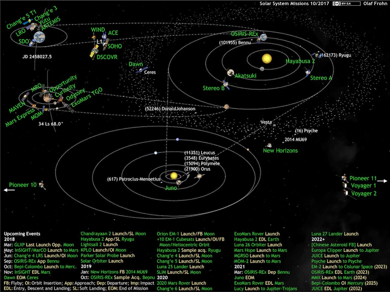 astronomy solar system diagram - photo #30
