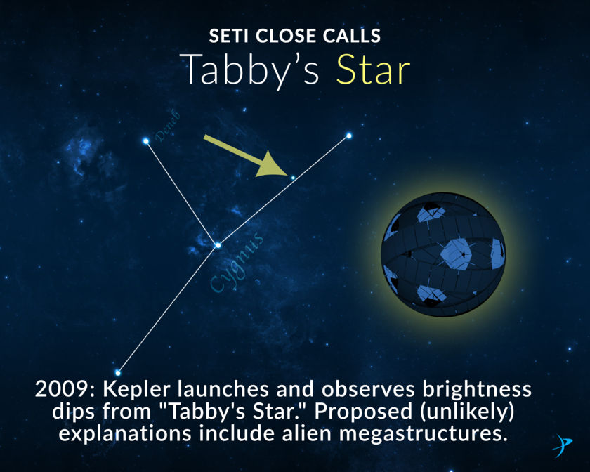 SETI close calls: Tabby's star