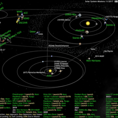 What's Up in the Solar System diagram by Olaf Frohn (updated for November 2017)