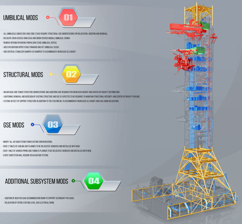 Mobile launcher upgrades