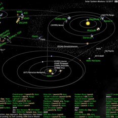 What's Up in the Solar System diagram by Olaf Frohn (updated for December 2017)