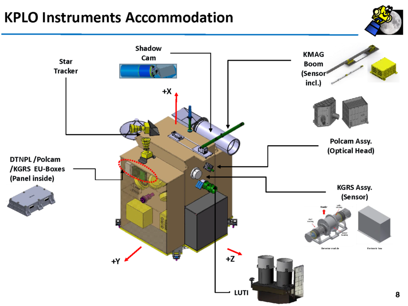 Instrument accommodation on KPLO