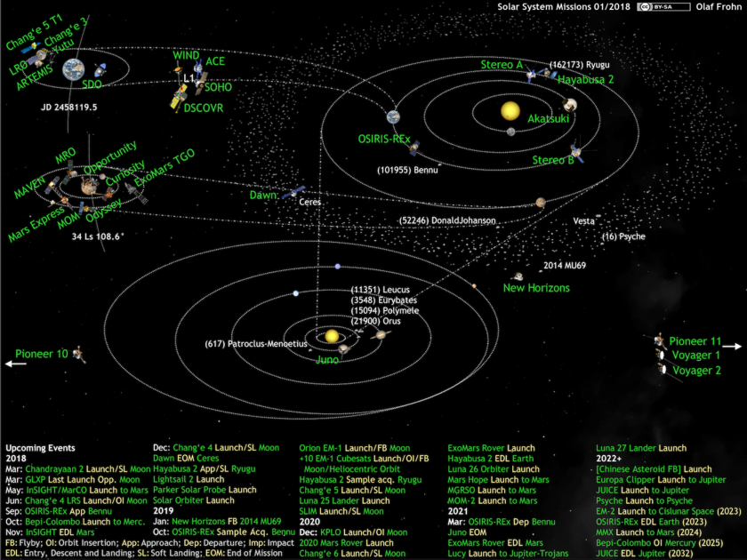 What's Up in the Solar System diagram by Olaf Frohn (updated for January 2018)