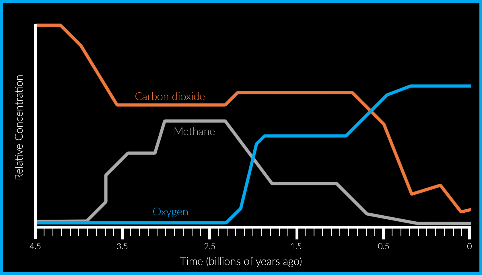 The Evolution Of Earth S Atmosphere The Planetary Society