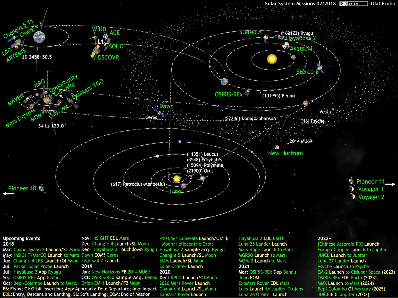 What U0026 39 S Up In The Solar System Diagram By Olaf Frohn