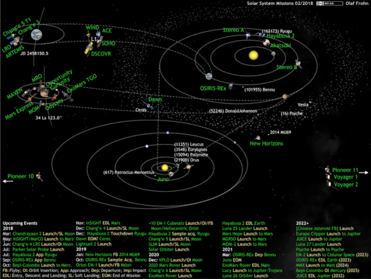 What's Up in the Solar System diagram by Olaf Frohn (updated for February 2018)
