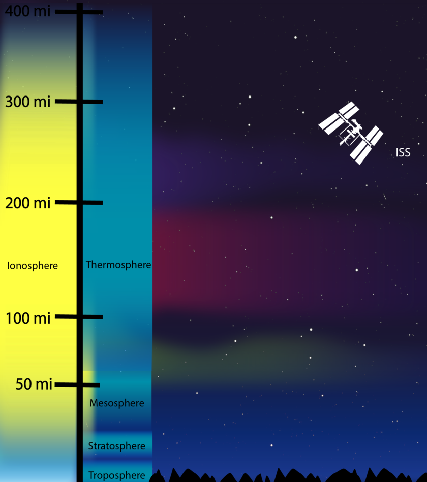 The structure of the atmosphere