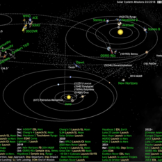 What's Up in the Solar System diagram by Olaf Frohn (updated for March 2018)