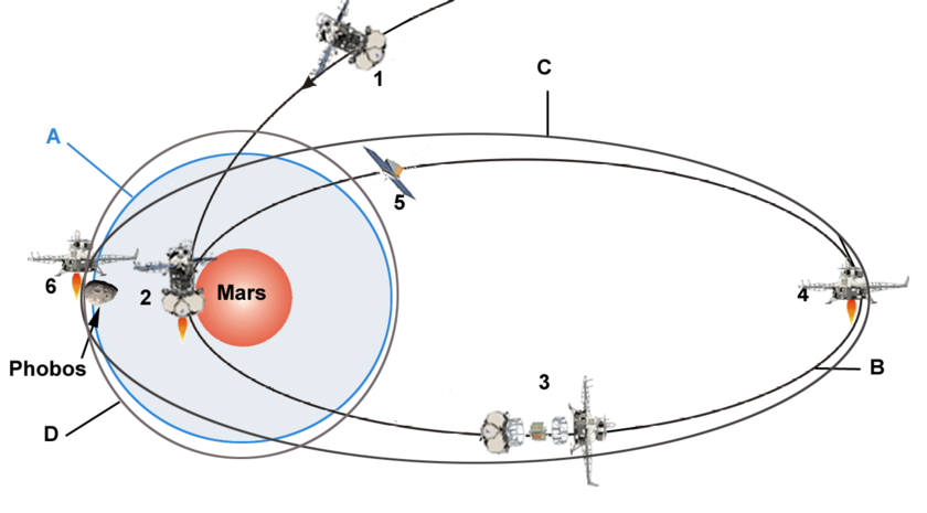 Maneuvers to be performed by Phobos Grunt around Mars