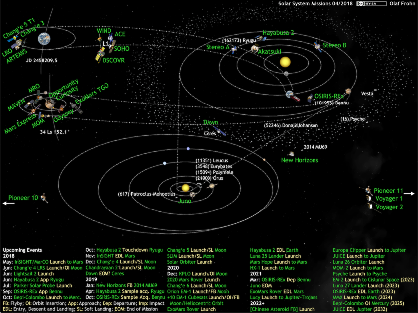 What's Up in the Solar System diagram by Olaf Frohn (updated for April 2018)