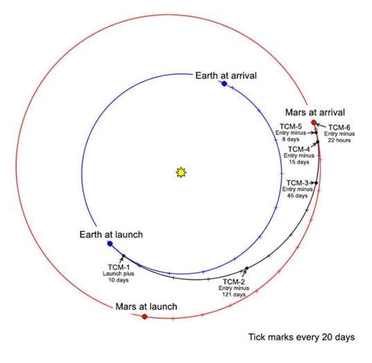 InSight's trajectory to Mars
