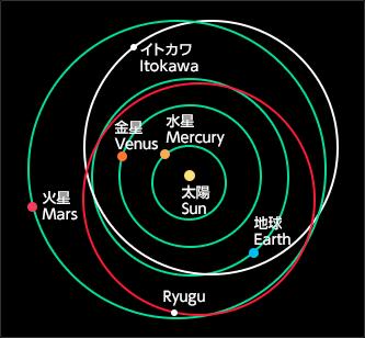 The orbits of Ryugu and Itokawa